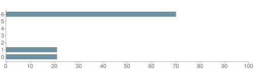 Chart?cht=bhs&chs=500x140&chbh=10&chco=6f92a3&chxt=x,y&chd=t:70,0,0,0,0,21,21&chm=t+70%,333333,0,0,10|t+0%,333333,0,1,10|t+0%,333333,0,2,10|t+0%,333333,0,3,10|t+0%,333333,0,4,10|t+21%,333333,0,5,10|t+21%,333333,0,6,10&chxl=1:|other|indian|hawaiian|asian|hispanic|black|white